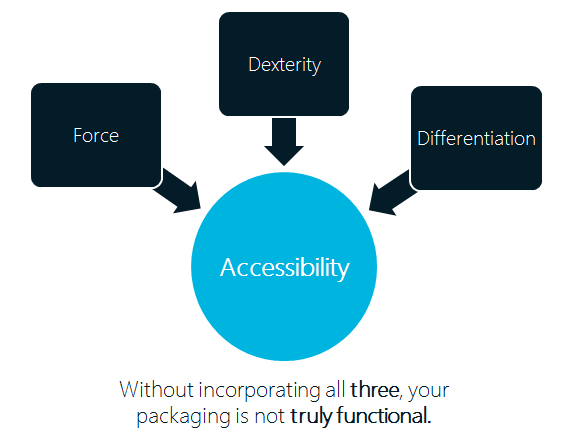 Packaging Accessibility Factors